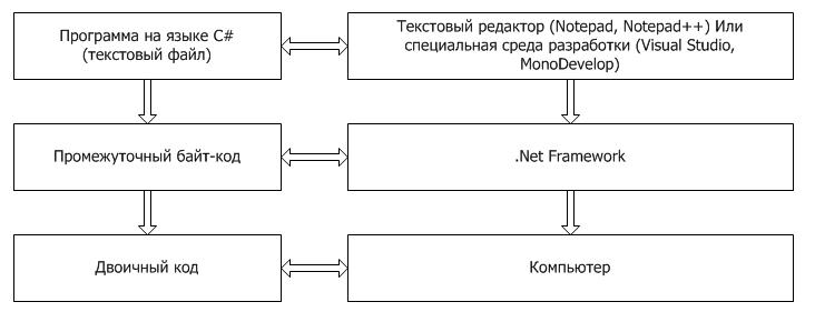 Схема работы .Net и C#